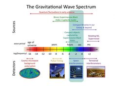 Gravitational wave signals and their origins, including what detectors will be sensitive to them. Image Credit: NASA Goddard Space Flight Center.