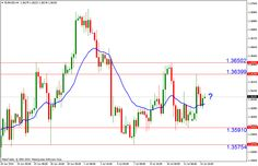 Daily Technical Analysis - 15 July 2014