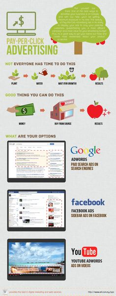 Pay Per Click Advertising #PPC - Good thought, but is it cost effective?