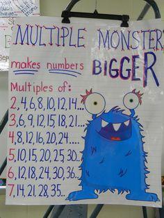 Multiple Monster Anchor Chart