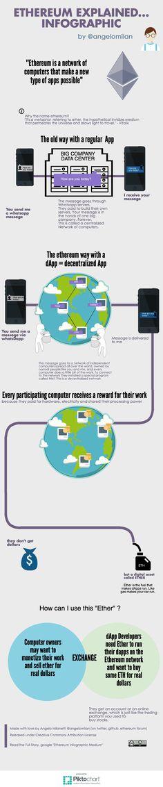 Ethereum explained…(infographic) — Medium