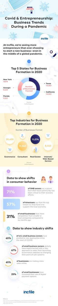 How the Pandemic Is Propelling New Businesses Forward Business Format, Business Infographics, Entrepreneurship, Ecommerce, E Commerce