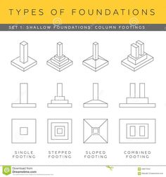 Types Of Footing In Building Construction - Engineering Discoveries Footing Foundation, Types Of Foundation, Building Foundation, House Foundation, Foundation Engineering, Foundation Repair, Civil Engineering Handbook, Civil Engineering Design, Civil Engineering Construction