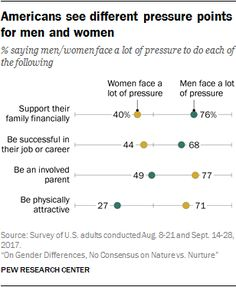 Most Americans see fundamental differences between men and women in their traits and characteristics and in the pressures they face from society.