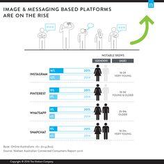 Let's Get Social! Spotlight On Australian Social Media Trends