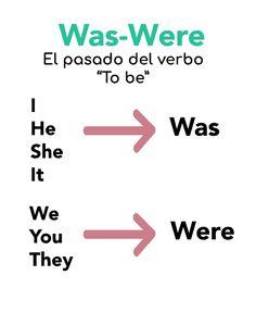 English Learning Spoken, Teaching English Grammar, English Grammar Worksheets, English Verbs, English Sentences, English Phrases, Essay Writing Skills, English Writing Skills, Writing Words