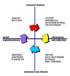 Kolb leercyclus