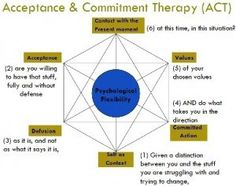 Acceptance and Commitment Therapy: A Different Approach to Anxiety Disorders – Social Work Helper Cbt Therapy, Therapy Tools, Therapy Ideas, Mental Health Counseling, Counseling Psychology, Counseling Activities, Therapy Activities, Cognitive Behavioral Therapy, Developmental Psychology