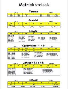 Een overzicht van het metriek stelsel School Tool, School Hacks, Primary Teaching, Teaching English, Metric System, Numbers For Kids, School Posters, Creative Teaching, Home Schooling