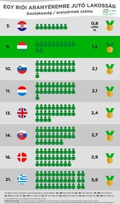 Uniós országok a Riói Olimpián