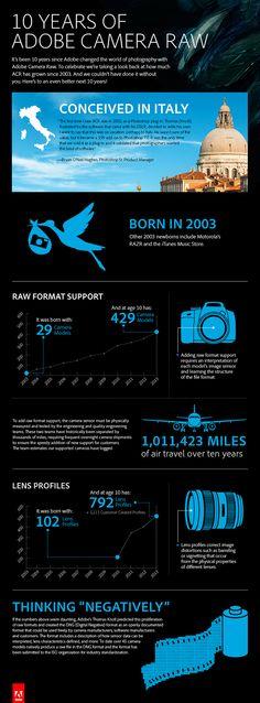10 Years of Adobe Camera Raw