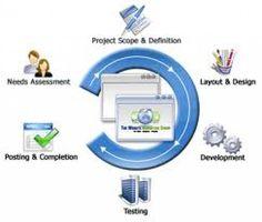 Ecommerce Website Design Web designers   LogoPeople India   #websites #designingwebsites #designwebsite