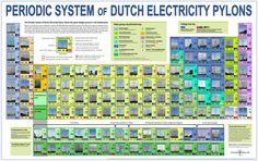 Periodiek Systeem van Nederlandse Hoogspanningsmasten (Engelstalige versie)