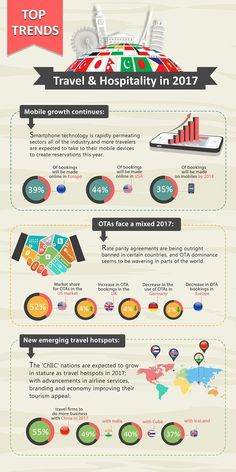 Travel And Hospitality Top Trends Infographic
