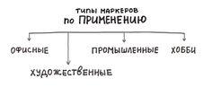 Типы маркеров по применению