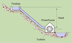 To see if a microhydropower system would work for you, determine the vertical distance (head) available and flow (quantity) of the water.