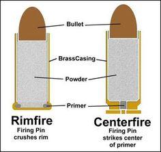Ammunition Demystifier - Types Of Handgun Ammo: