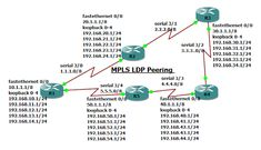 how to configure MPLS LDP Peering ? Prefixes, How To Be Outgoing