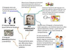 ¿Cómo aplicar la teoría de Vygotsky en una clase? | Inclusión y calidad educativa
