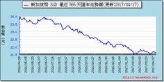 新加坡幣外匯走勢圖趨勢圖 Exchange Rate, Chart