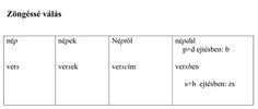 Táblázat a zöngéssé válásról Line Chart