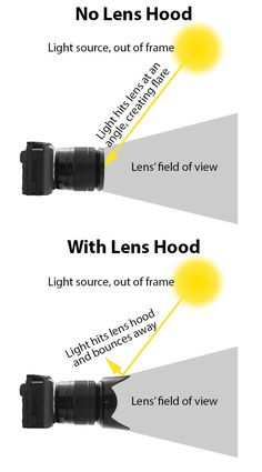 How a lens hood blocks stray light rays to reduce lens flare #cameralens