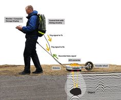 As the transmitting and receiving antenna is moved along the surface, recordings are collected and displayed side by side, resulting in a cross section, also known as radar profile.  GPR can be used in a variety of media including rock, soil, ice, fresh water, concrete, pavements and structures and it can detect objects, voids, cracks and changes in material. . source