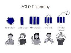 Afbeeldingsresultaat voor solo taxonomy in the early years Solo Taxonomy, Teacher Resources, Teaching, School Ideas, Classroom Ideas, Bloom, Image, Classroom Setup, Education