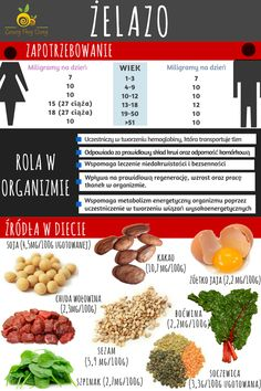 Żelazo - zapotrzebowanie Healthy Habits, Healthy Tips, Healthy Recipes, Healthy Food, Health Diet, Health Fitness, First Health, Slow Food, Sports Nutrition