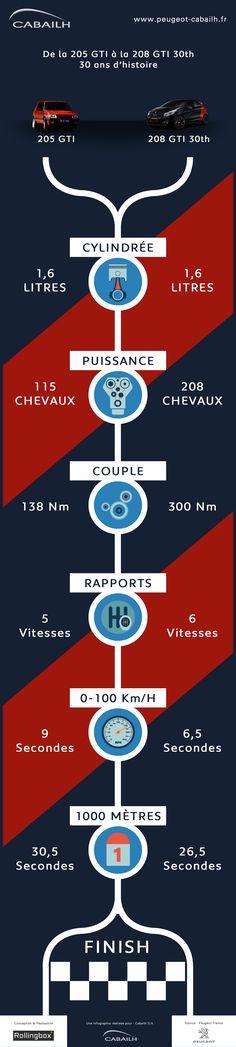 Infographie Peugeot 205 GTI vs 208 GTI. Réalisation : Rollingbox pour Cabailh S.A http://www.peugeot-cabailh.fr/infographie-205-gti-208-gti-30th/ #peugeot #205gti #208gti30th