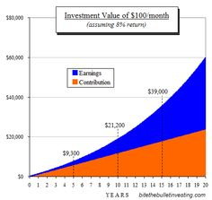 How to take your first steps investing by William Cowie Graph - Investment value over time - Get Rich Slowly Blog