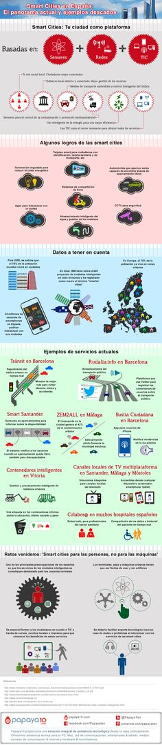 Smart cities en España: panorama actual #infografia