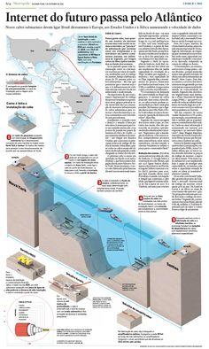 Internet do futuro passa pelo Atlântico