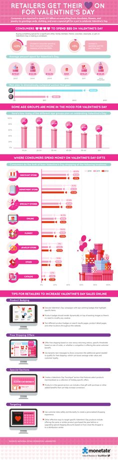 Interesting look at US consumer spending habits for Valentine's Day. Men spend more than 2x as women.