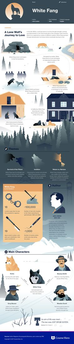 This @CourseHero infographic on White Fang is both visually stunning and informative!