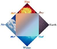 Understanding Heat