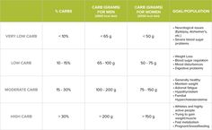 Carbbohydrate Intake Chart