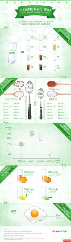 Kiedy zabieramy się do gotowania niezbędna jest nam infografika ściąga- kuchenna miara i waga. Problem z odmierzaniem różnych składników znika.