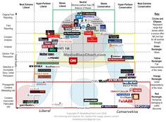 Media bias chart (liberal to conservative, facts only to fabricated stories) Vision Global, Liberal And Conservative, Media Bias, Media Literacy, News Source, Thats The Way, Conspiracy Theories, Fake News, Neutral