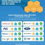Ranking Social Media Effectiveness of Fortune 100 Companies [Infographic]