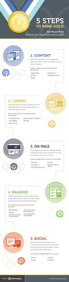 5 Steps to get Found Online!