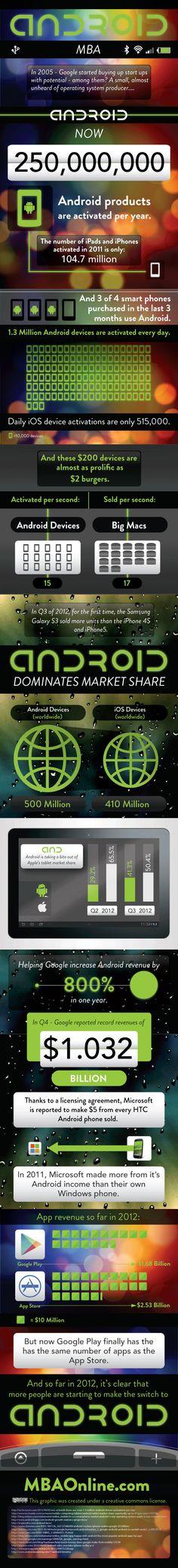 Crecimiento de #Android en 2012.