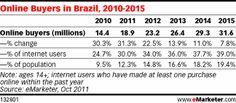 Online Buyers in Brazil, 2010-2015, as of Oct 2011