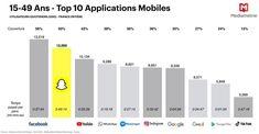 Nombre moyen d'utilisateurs des principaux réseaux sociaux en France en 2020 : Facebook et Snapchat loin devant. Source : Médiamétrie - Avril 2020 Top Application, Loin, Applications, Avril, Snapchat, Bar Chart, Social Media, France, Facebook