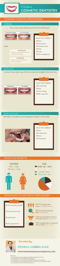 Did you know that time in the dentist's chair can actually boost your confidence? Veneers, Invisalign, and Snap-on Smiles instantly improve your smile and your self-esteem. Find out how in this infographic from a cosmetic dentist in Salem. Original source: http://www.northshoreadvanceddental.com/678715/2013/04/12/a-guide-to-cosmetic-dentistry.html