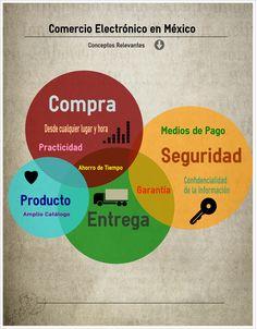 Ecommerce México