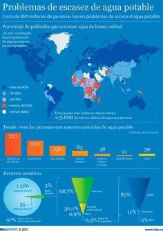 Distribución del agua potable en el mundo #infografia #infographic #medioambiente