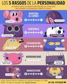 Los 5 rasgos de personalidad Curious Facts, Spanish Language Learning, Interesting Topics, Psychology Facts, Science Education, Emotional Intelligence, Did You Know, Fun Facts, Knowledge