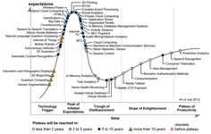 """Big data is a big buzzword, and as an emerging technology, sits at the peak of the 2013 Gartner Hype Cycle for Emerging Technologies. We're happy to announce Elastic Path has been recognized in Gartner's """"Hype Cycle for Digital Marketing,. Inbound Marketing, Content Marketing, Marketing And Advertising, Advertising Strategies, Total Productive Maintenance, Big Data Applications, Internet Of Things, Le Cloud, It Management"""