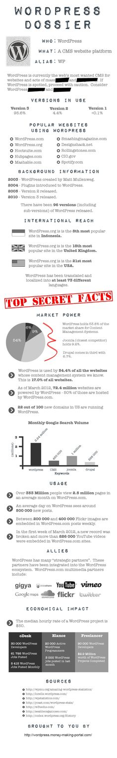 dossier infographic - Google Search